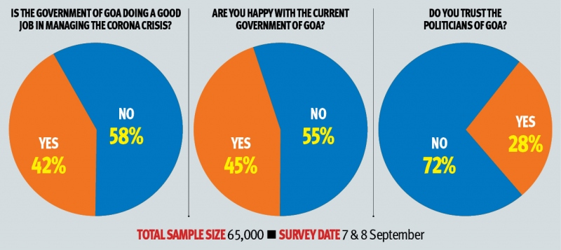 Prudent Survey: BJP vote share intact